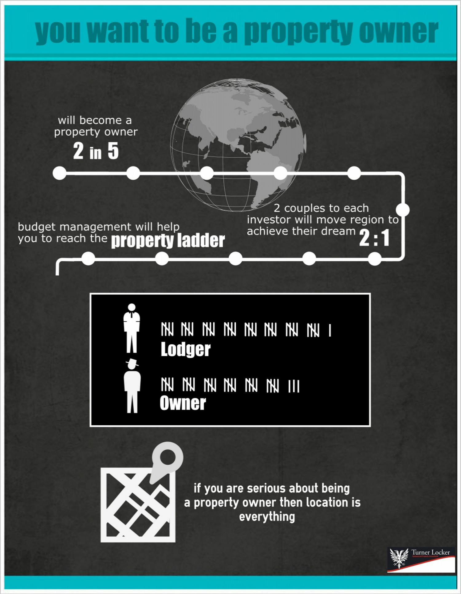Property Ladder Infographic