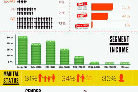 PropertyGuru Singapore Visitors Infographic