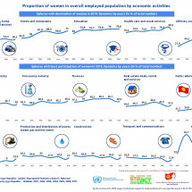 Proportion of women in Kirghiz economic activities  Infographic