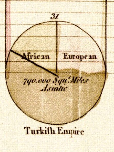 Proportions of the Turkish Empire Infographic
