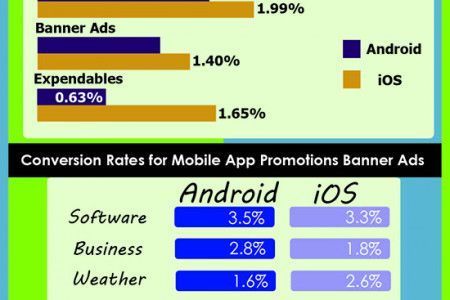 Pros and Cons: Comparing Smartphones Infographic