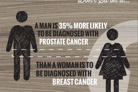 Prostate Cancer & Breast Cancer Statistics Infographic
