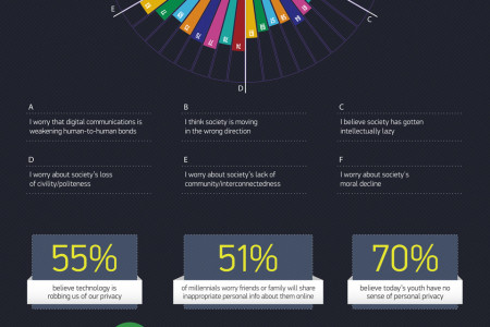 Prosumer Report - The Digital Life Infogrpahic Infographic