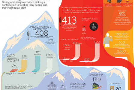 Providing support for the rooftop of the world Infographic