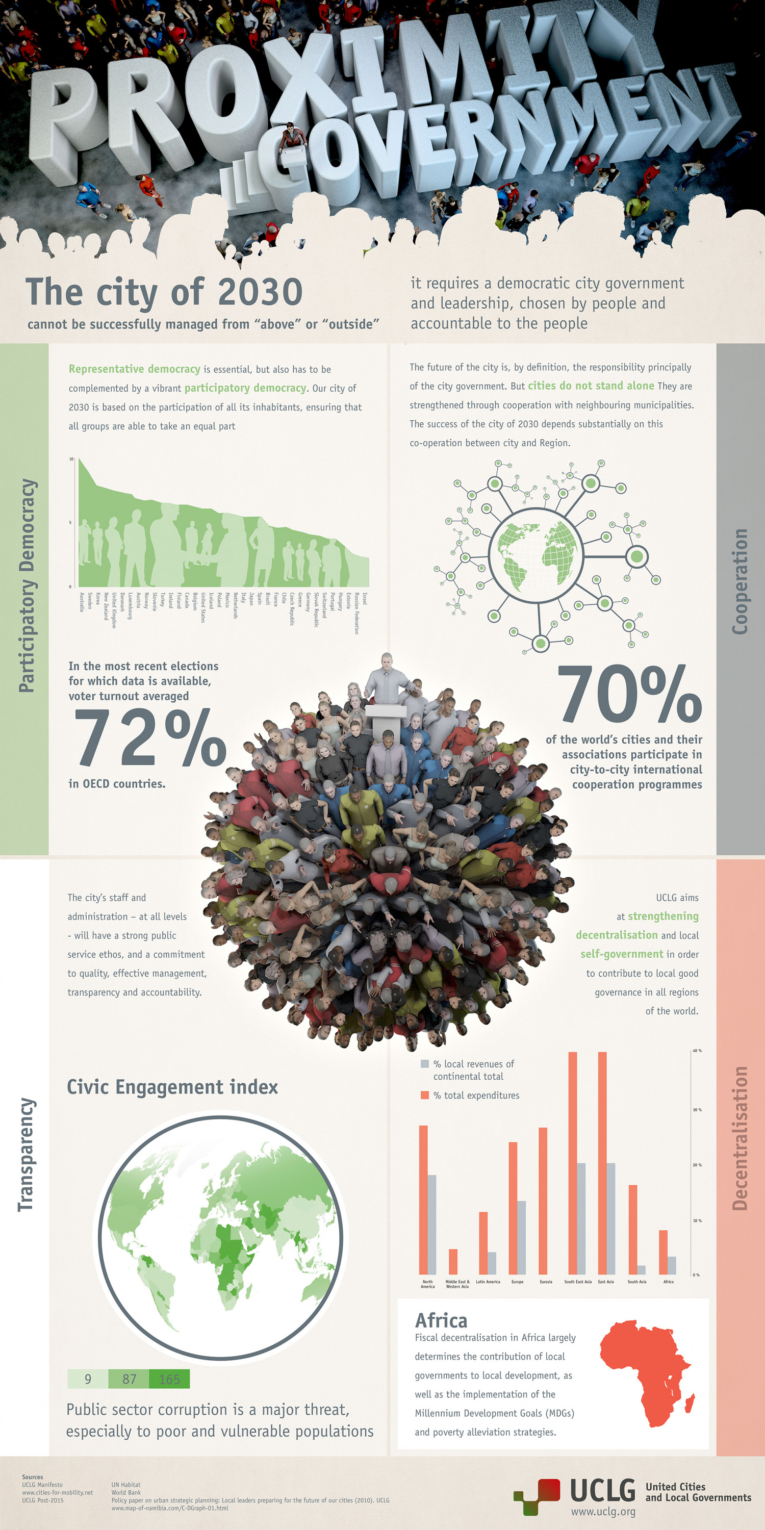 Proximity Government - The City of 2030 Infographic