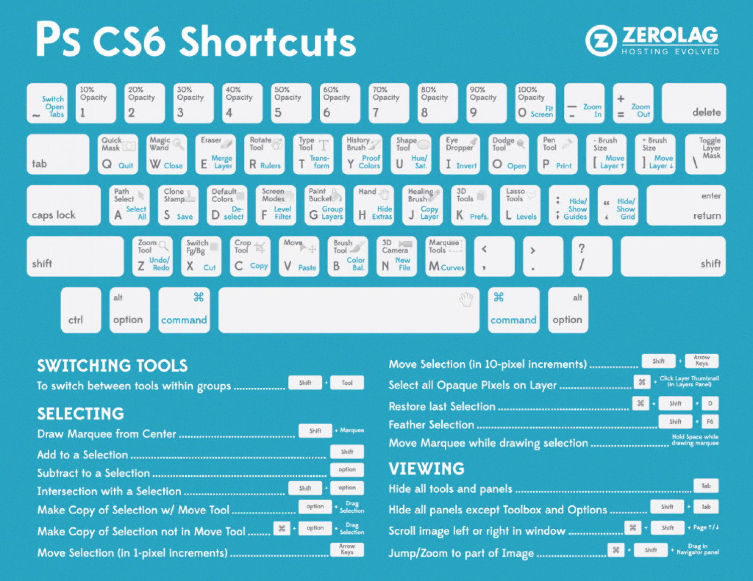 Ps cs6 Shortcuts  Infographic