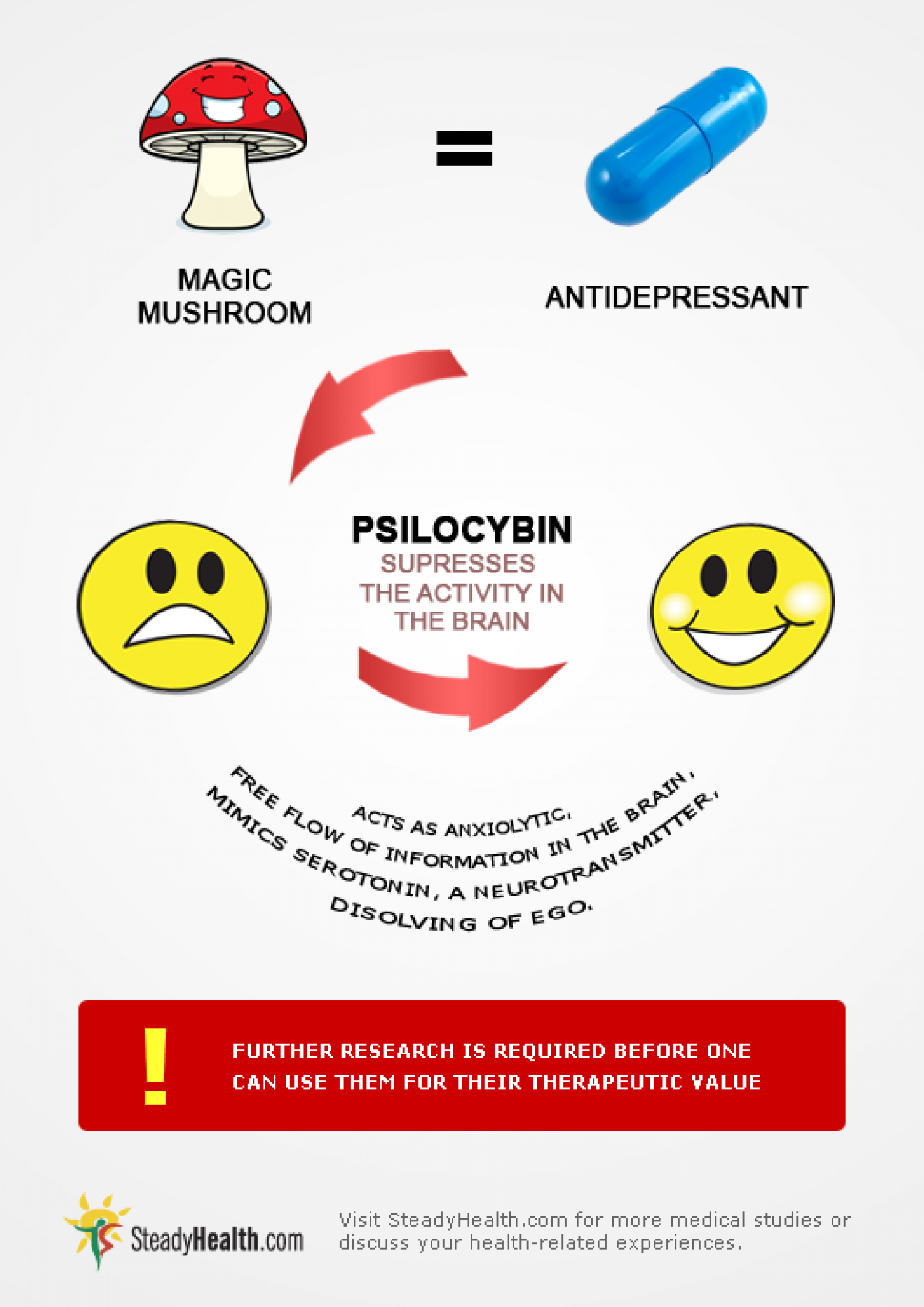 Psychedelic Mushrooms - A New Antidepressant? Infographic