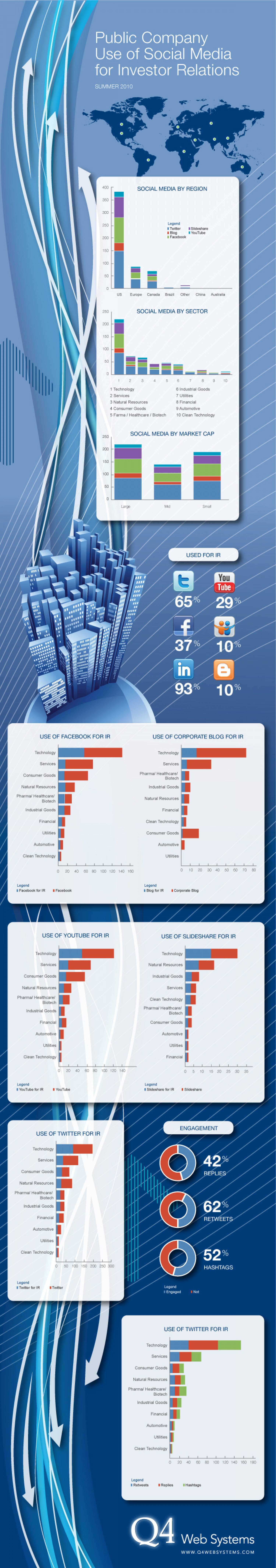 Public Company Use of Social Media for Investor Relations Infographic