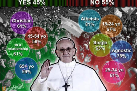 PUBLIC OPINION > Pope Francis Won't Change Catholic Church Infographic