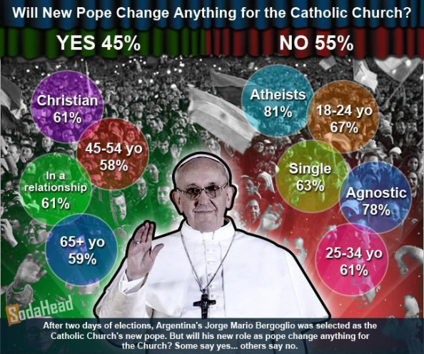  PUBLIC OPINION &gt; Pope Francis Won&#039;t Change Catholic Church Infographic