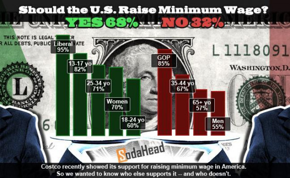 PUBLIC OPINION &gt; Raise the Minimum Wage Infographic