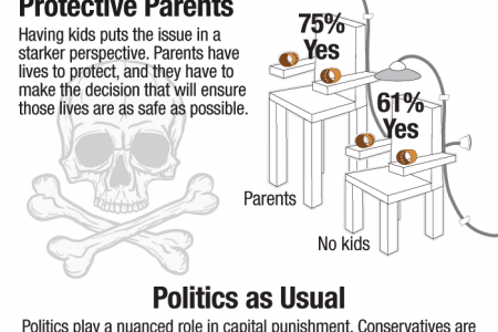 PUBLIC OPINION > The Death Penalty Is Necessary Infographic