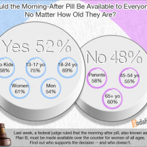 PUBLIC OPINION > The Morning-After Pill Should Be Available to All Ages Infographic