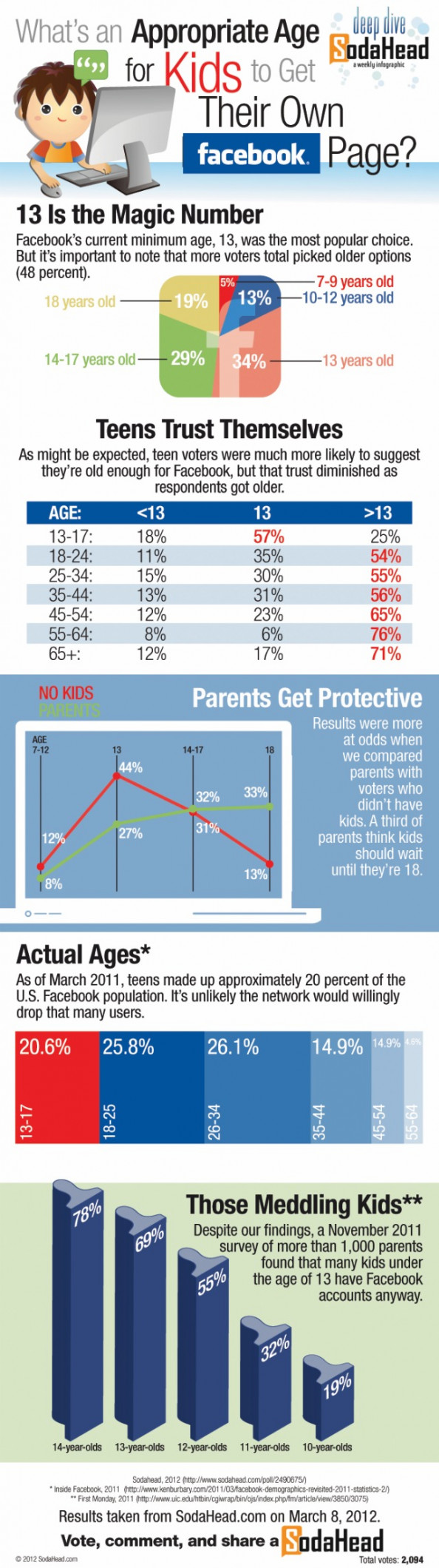 Public Opinion Agrees 13 Is an Appropriate Age to Get a Facebook Page Infographic