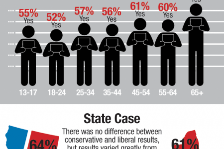 Public Opinion Agrees Lying to Get Out of Jury Duty Should Be Grounds for Arrest Infographic