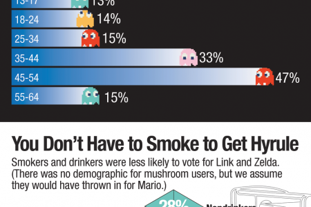 Public Opinion Crowns Mario and Peach the Cutest Video Game Couple Infographic