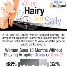 Public Opinion Opposes Female Armpit Hair Infographic