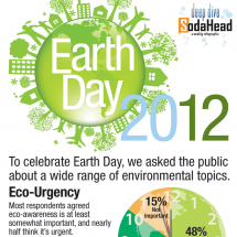 Public Opinion Puts the Planet First for Earth Day Infographic