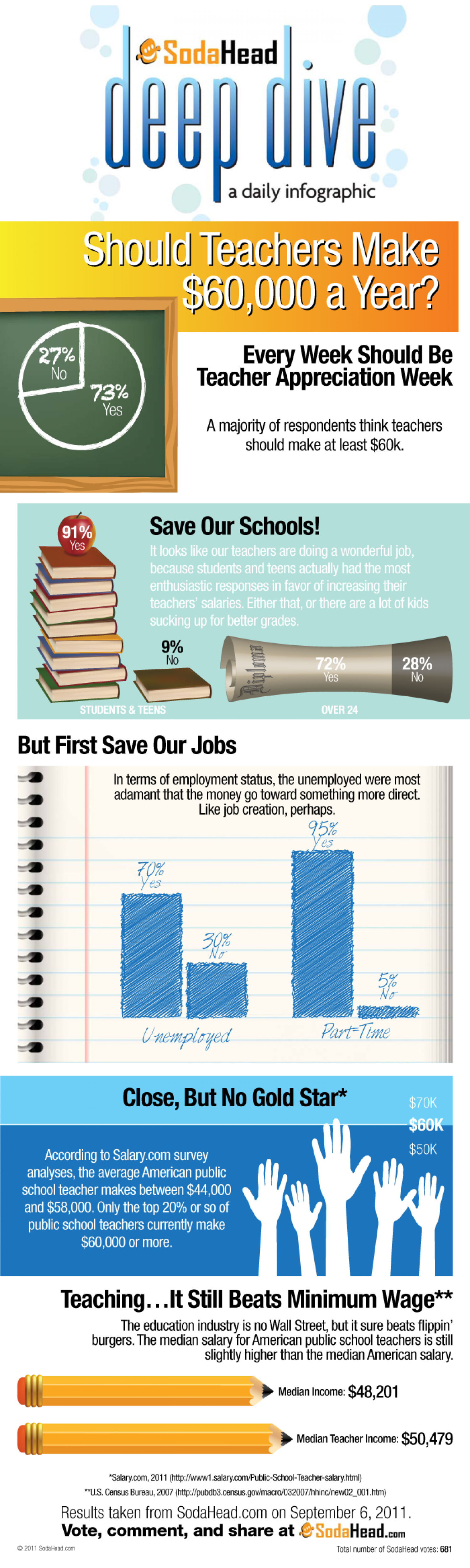 Public Opinion Says Teachers Should Get Paid  Infographic