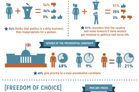 Public perception on Gender Equality in Georgia [POLITICS] Infographic