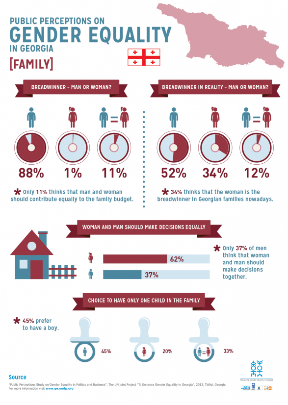 Public perceptions on Gender Equality in Georgia [FAMILY]