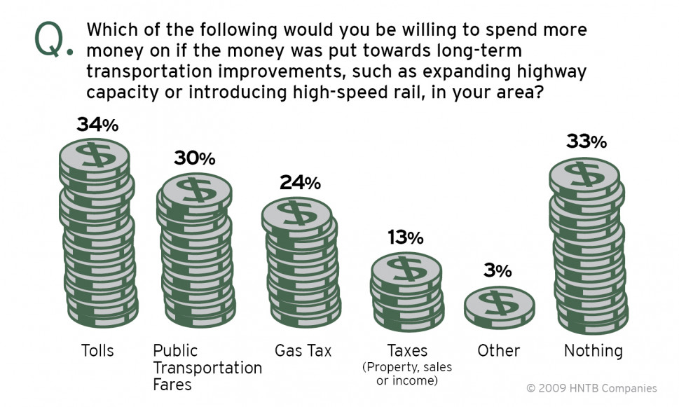 Public Supports Congestion Tolling Over Gas Tax Hike by 2 to 1 Infographic