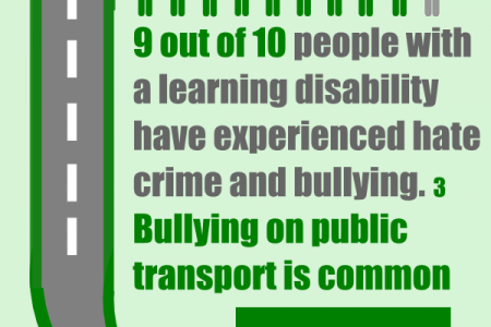 Public Transport's Importance to the Learning Disabled Infographic