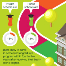 Public vs Private Infographic