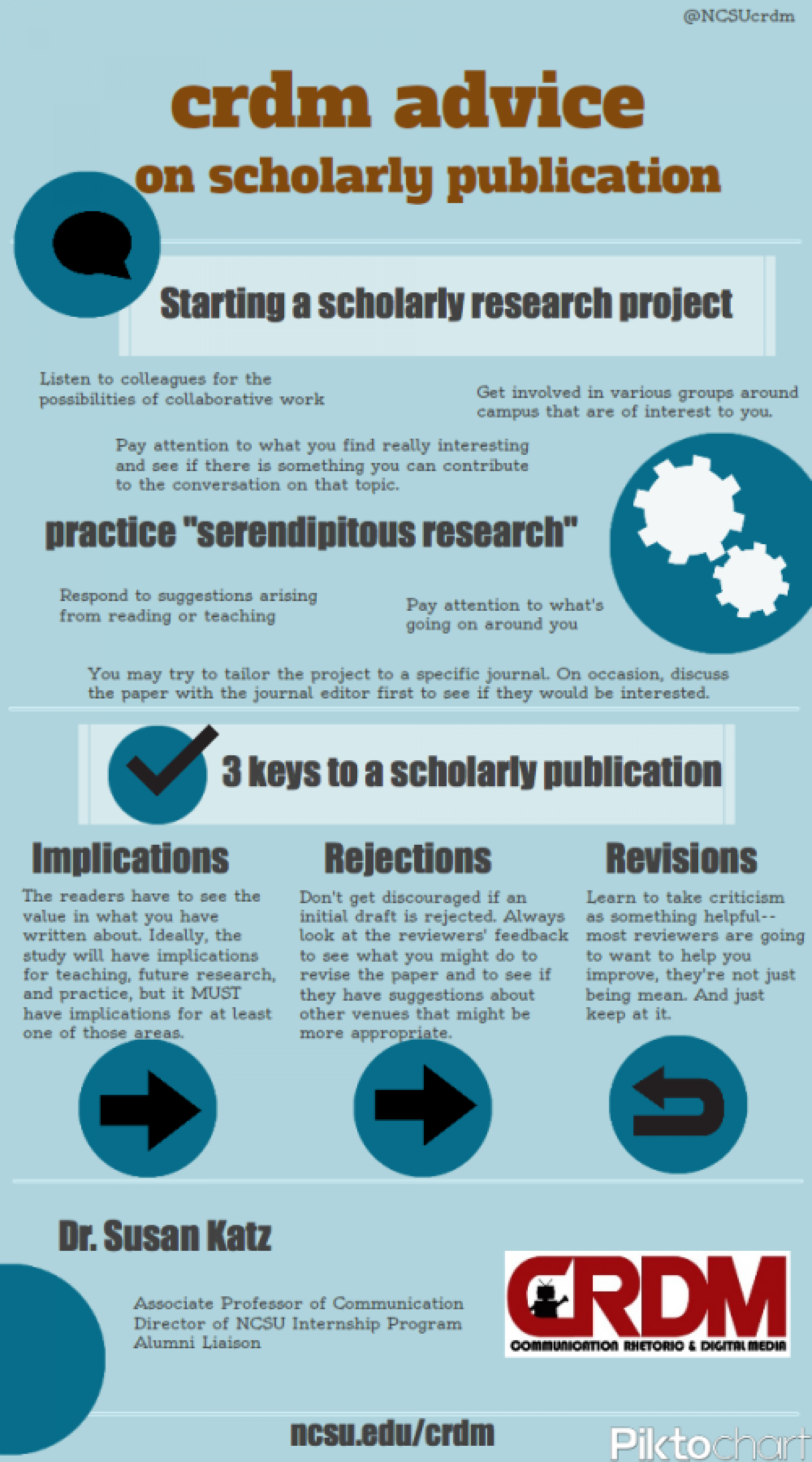 Publication Advice: Dr. Susan Katz Infographic