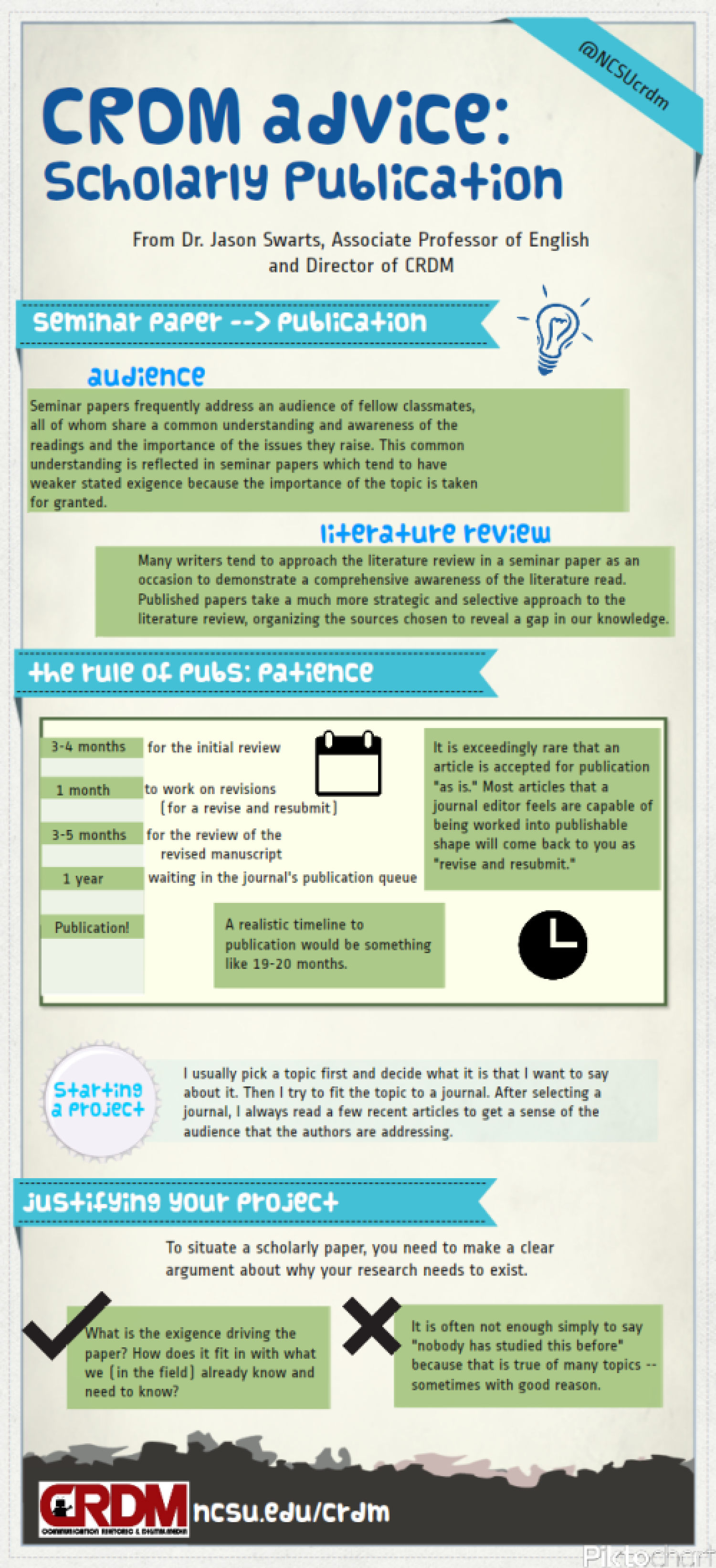 Publication Advice from Dr. Jason Swarts Infographic