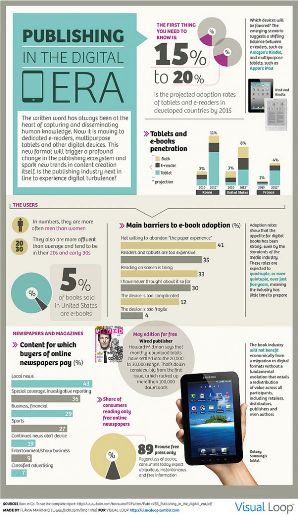 Publishing in the Digital Era  Infographic