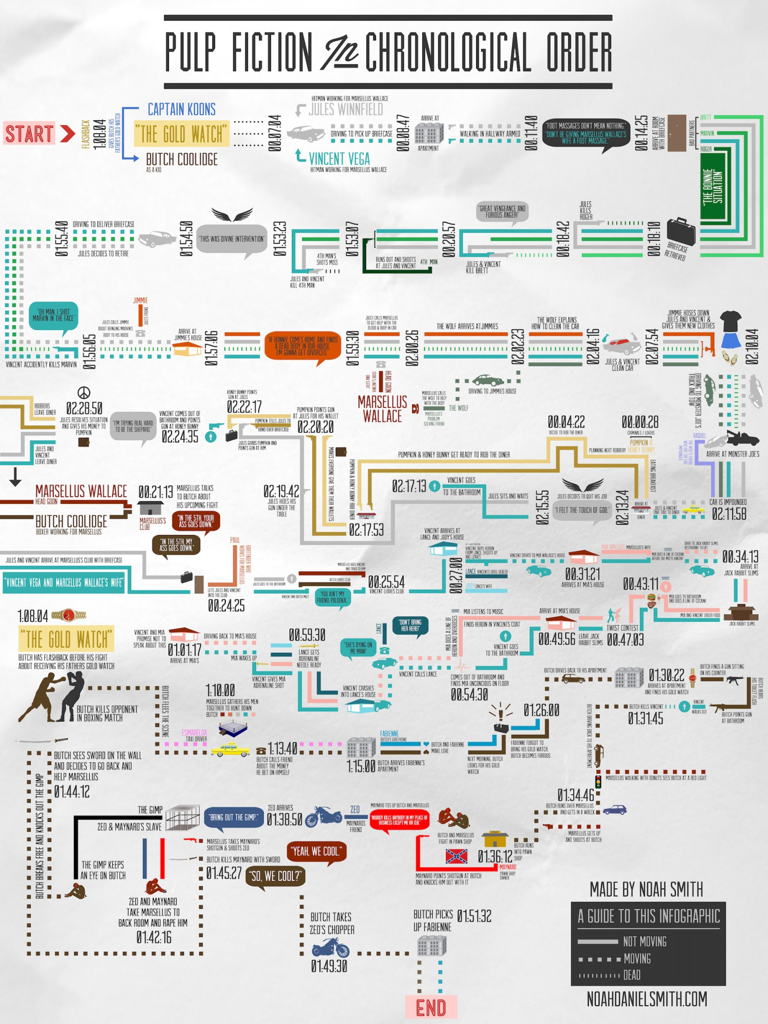 Pulp Fiction in Chronological Order Infographic