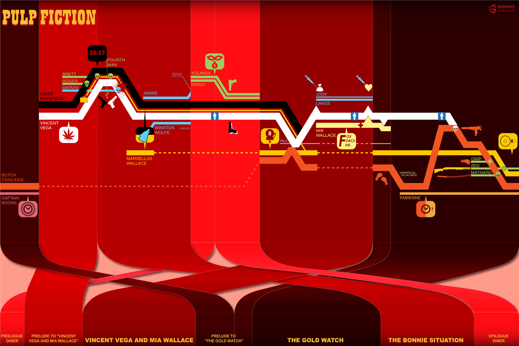 Timeline infographics for complicated movie plots