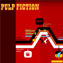 Pulp Fiction Timeline Infographic