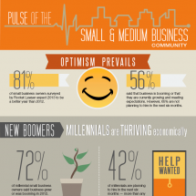 Pulse of the SMB community: optimism prevails Infographic