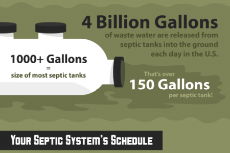 Pump It! Understanding Your Septic System Infographic