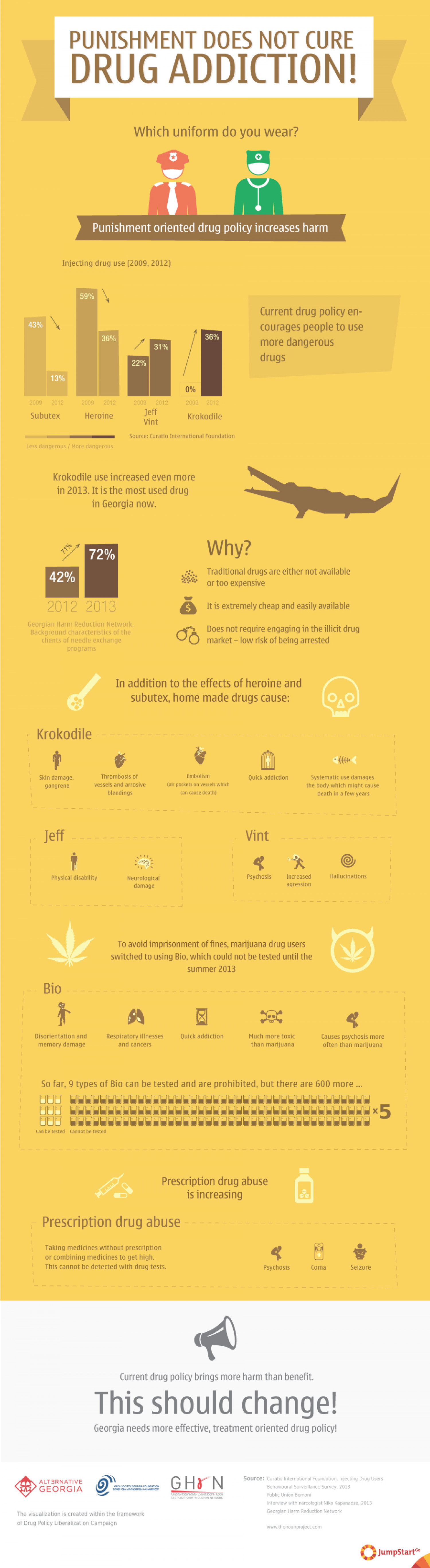 Punishment Does Not Cure Drug Addiction! Infographic