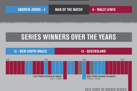 Punters Guide to State of Origin Infographic