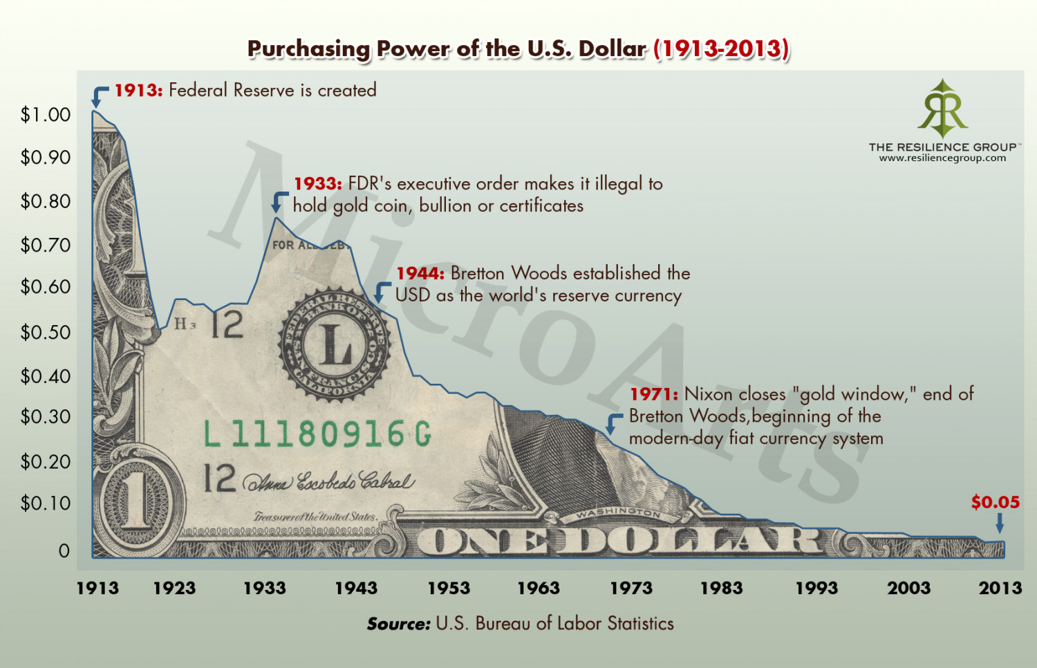 Purchasing Power of the U.S. Dollar 1913 to 2013 Infographic