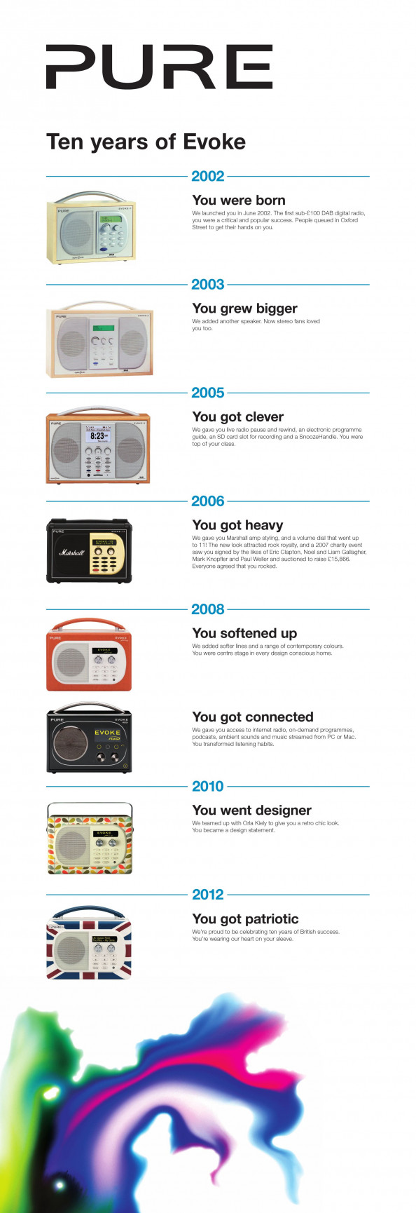 Pure - Ten years of Evoke Infographic