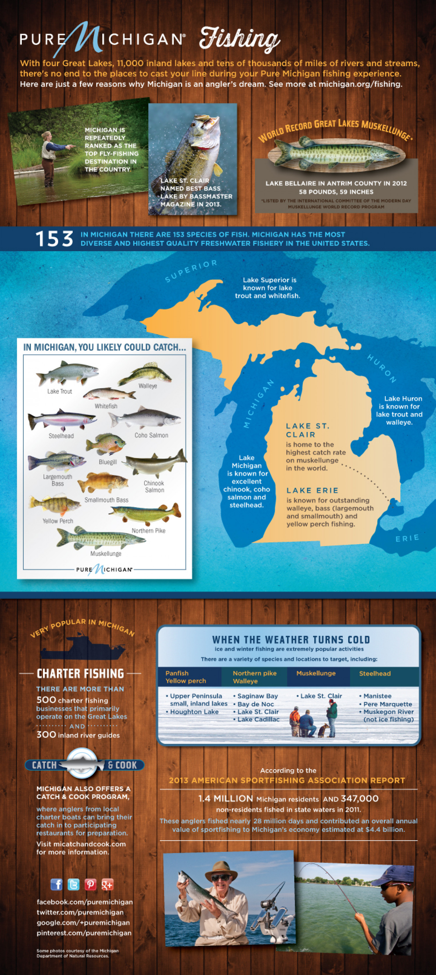 Pure Michigan Fishing Guide Infographic