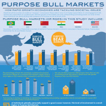 Purpose Bull Markets: 2012 Edelman goodpurpose® Study Infographic