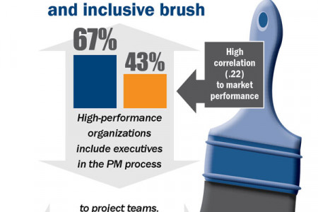 Purpose-Driven Performance Management Infographic