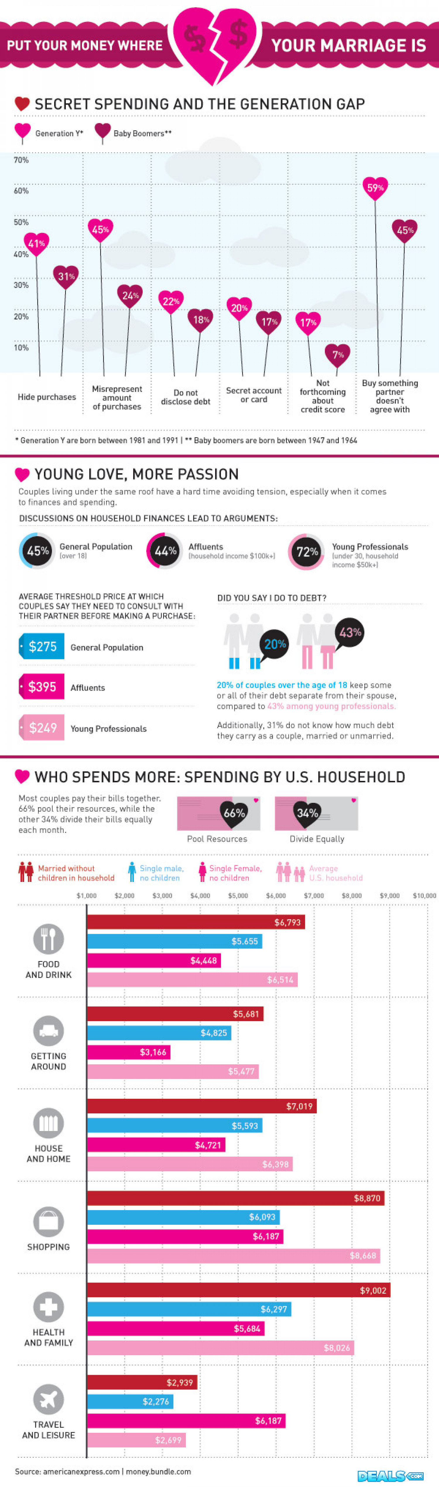 Put Your Money Where Your Marriage Is Infographic