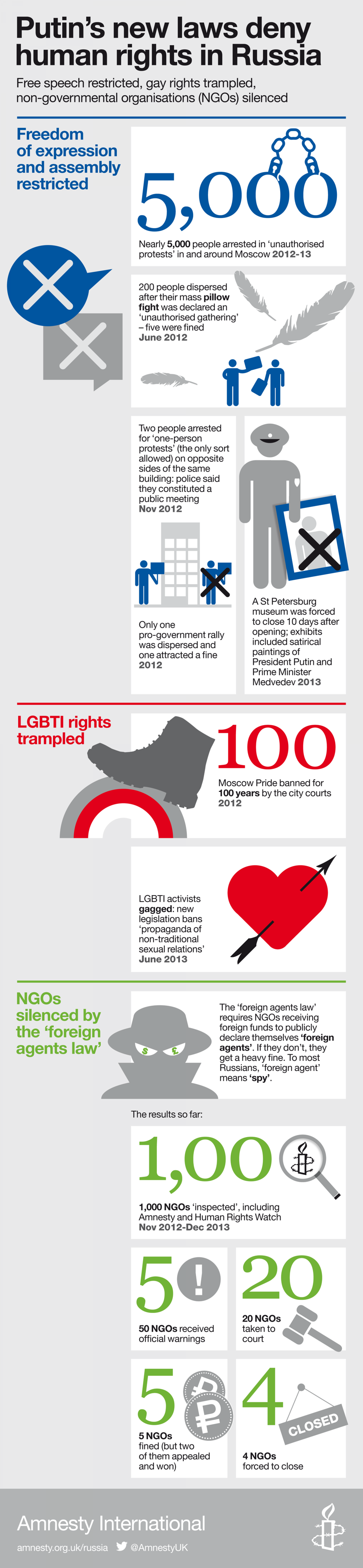 Putin's new laws trampling human rights in Russia Infographic