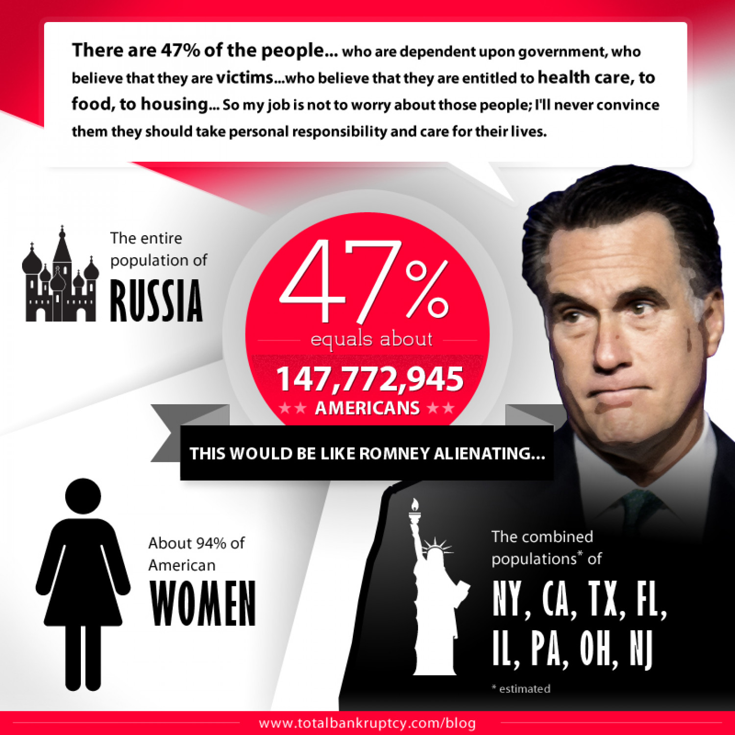 Putting The 47% Percent Into Perspective Infographic