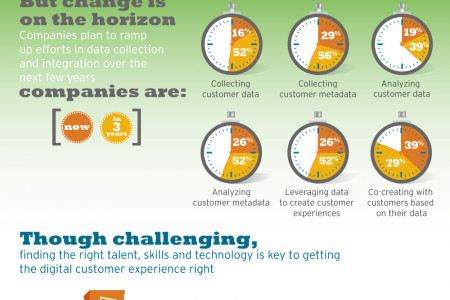 Putting the Experience in Digital Customer Experience Infographic