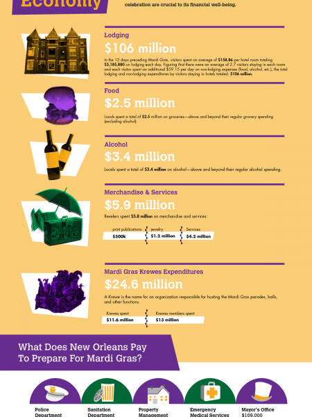 Putting the Fat in Fat Tuesday: A Visual Guide to Mardi Gras' Impact on New Orleans' Economy Infographic