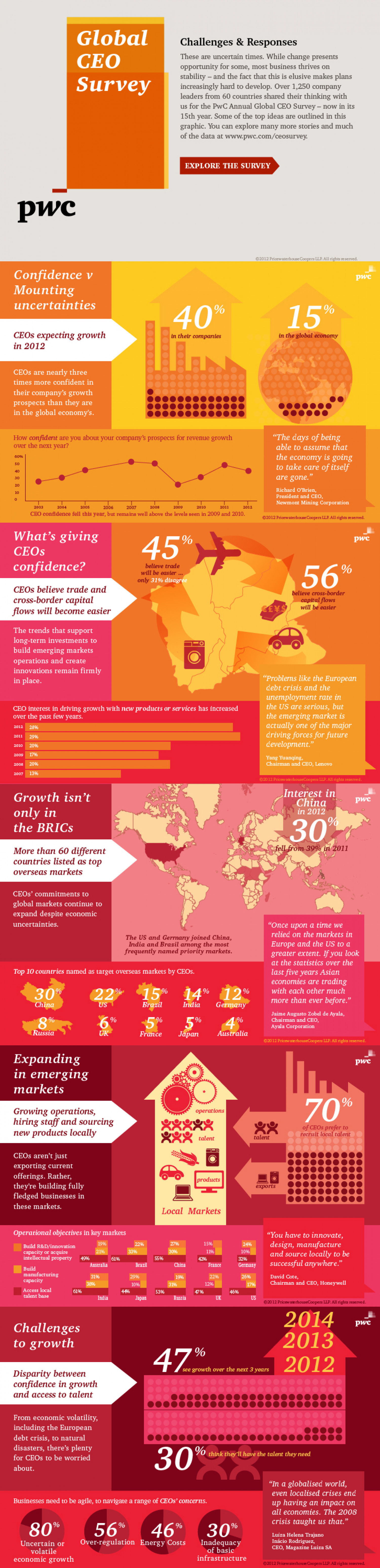 PwC Annual Global CEO Survey Infographic