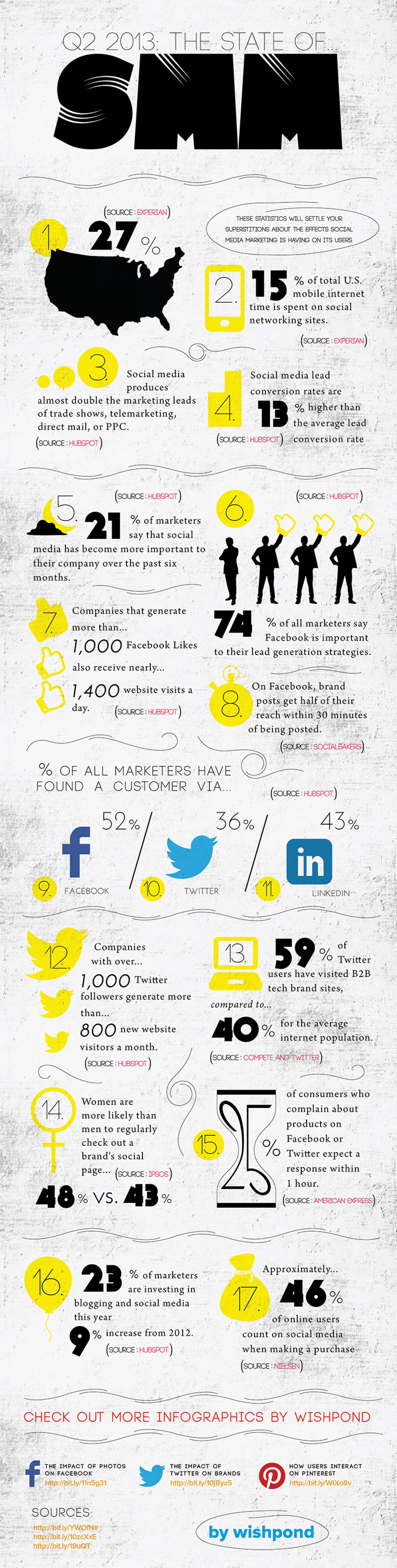Q2 2013: The State of Social Media Marketing Infographic